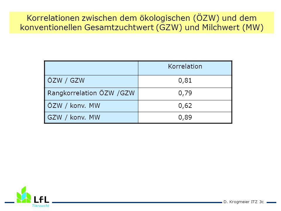 D.Krogmeier ITZ 3c Korrelation ÖZW / GZW0,81 Rangkorrelation ÖZW /GZW0,79 ÖZW / konv.
