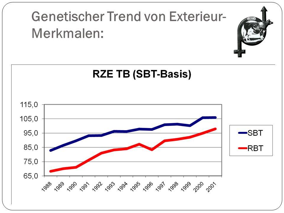 Genetischer Trend von Exterieur- Merkmalen: