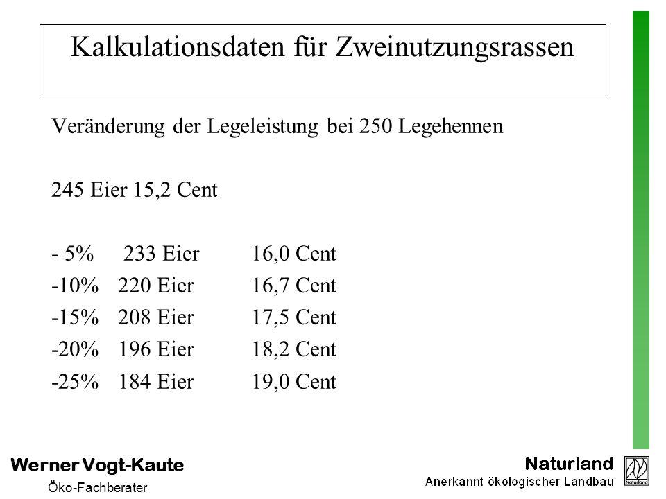 Werner Vogt-Kaute Öko-Fachberater Kalkulationsdaten für Zweinutzungsrassen Veränderung der Legeleistung bei 250 Legehennen 245 Eier 15,2 Cent - 5% 233
