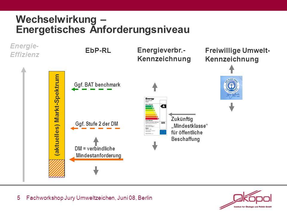 5 Fachworkshop Jury Umweltzeichen, Juni 08, Berlin Wechselwirkung – Energetisches Anforderungsniveau Energie- Effizienz (aktuelles) Markt-Spektrum EbP