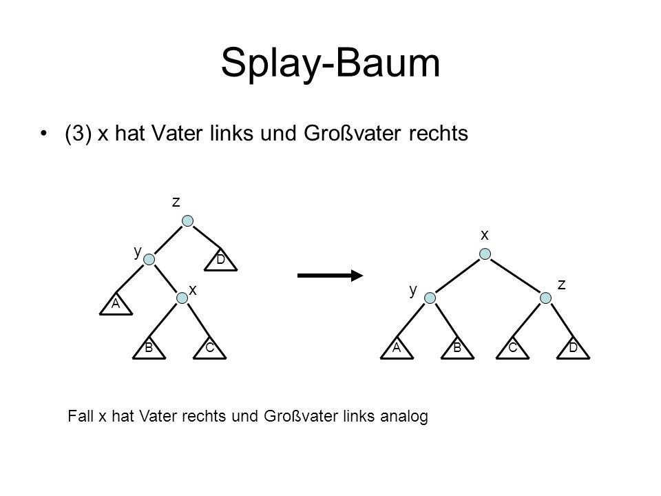 Splay-Baum (3) x hat Vater links und Großvater rechts BC A x D y z ABC x D y z Fall x hat Vater rechts und Großvater links analog