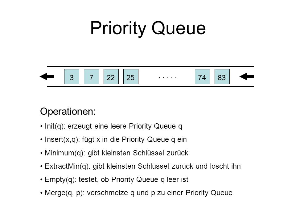Priority Queue.....