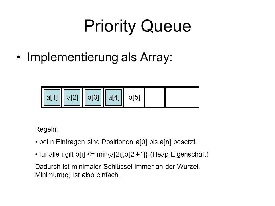 Priority Queue Implementierung als Array: a[1]a[2]a[3]a[4]a[5] Regeln: bei n Einträgen sind Positionen a[0] bis a[n] besetzt für alle i gilt a[i] <= m