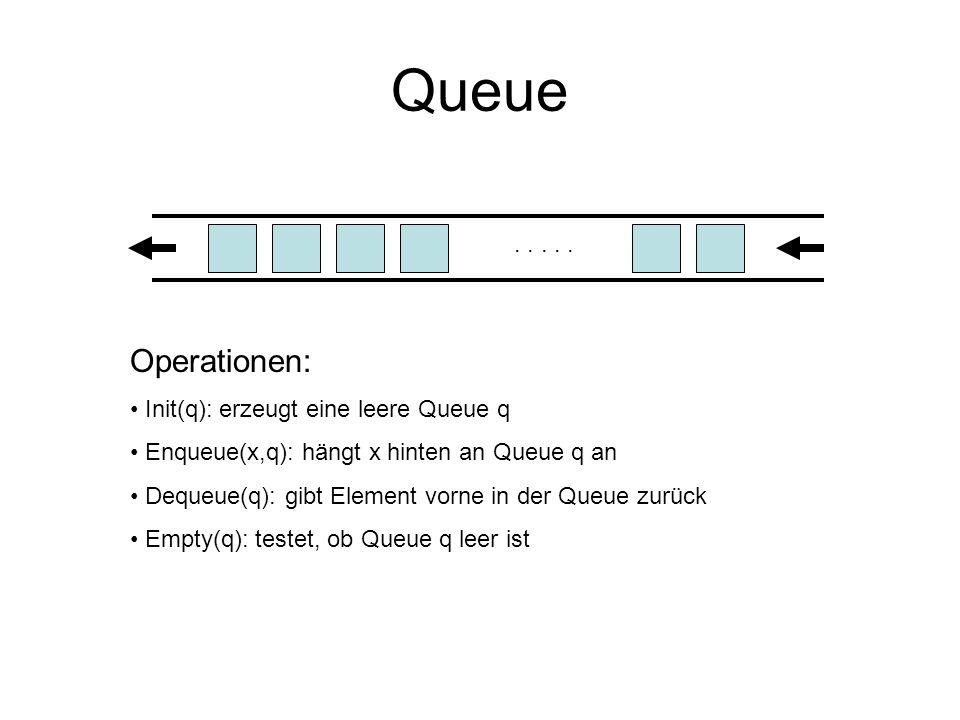 Queue ganzer Zahlen Implementierung als Array: q[1]q[2]q[3]q[0]q[N-1]q[4] AnfangEnde class queue { int q[N]; int Anfang; int Ende; }; q = new queue; q->Anfang=q->Ende=0; Enqueue(x): Ende=(Ende+1)%N; q[Ende]=x; Dequeue(): if (Anfang == Ende) return -1; Anfang=(Anfang+1)%N; return(q[Anfang]); q[5] …..