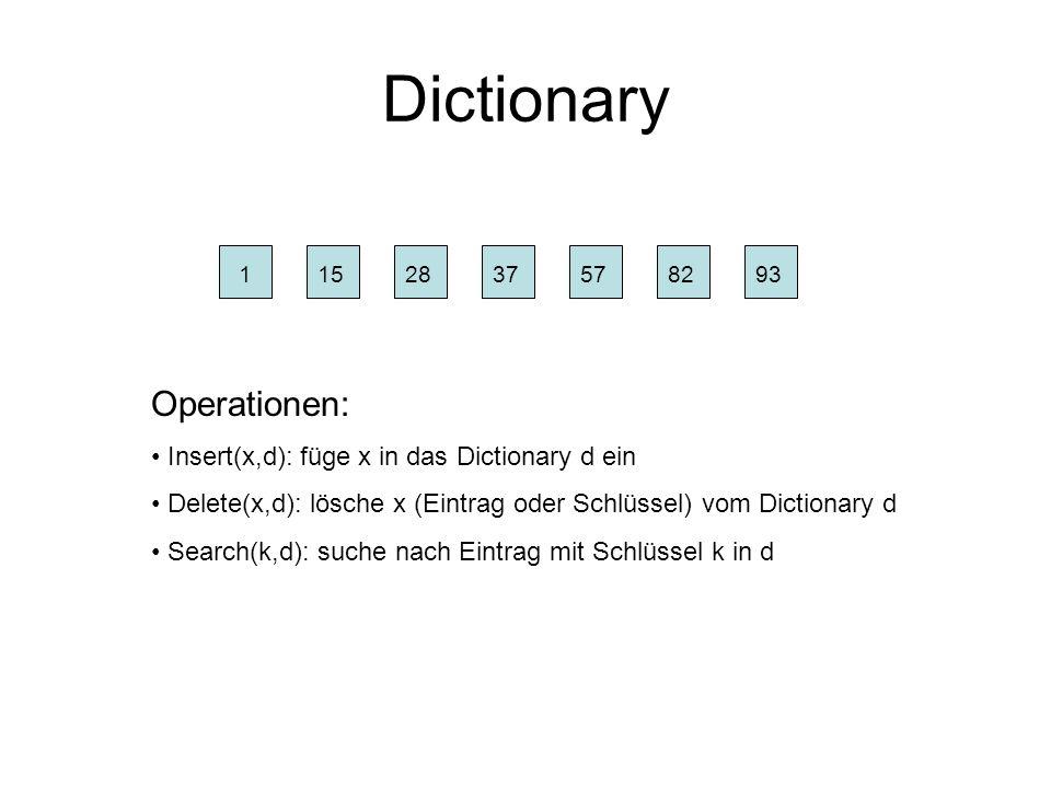 Dictionary Implementierung als ungeordnete Liste: liste class listel { int zahl; listel *nachf; }; liste = new listel; // dummy Element liste->nachf=NULL; Insert(x): q = new listel; q->zahl=x; q->nachf = liste->nachf; liste->nachf = q; Delete(k): if (liste->nachf==NULL) return NULL; q=liste; while (q->nachf!=NULL) { if (q->nachf->zahl==k) q->nachf=q->nachf->nachf; else q=q->nachf; } dummy