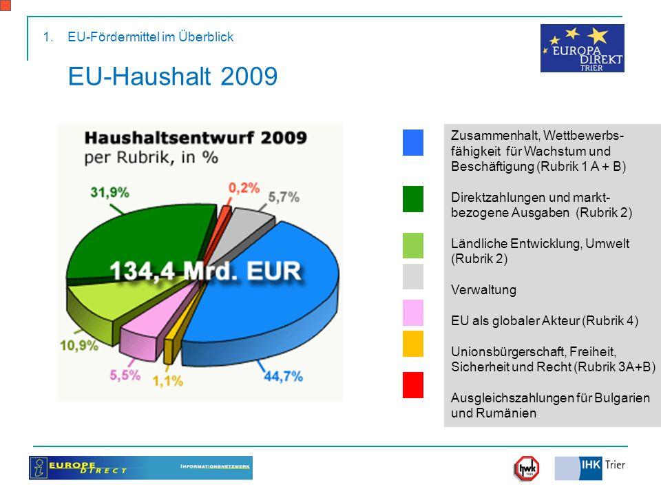 EU-Haushalt 2009 Zusammenhalt, Wettbewerbs- fähigkeit für Wachstum und Beschäftigung (Rubrik 1 A + B) Direktzahlungen und markt- bezogene Ausgaben (Ru