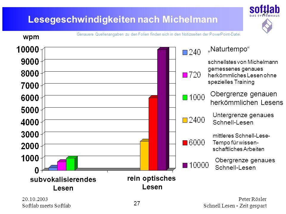 20.10.2003 Softlab meets Softlab 27 Peter Rösler Schnell Lesen - Zeit gespart 27 Lesegeschwindigkeiten nach Michelmann subvokalisierendes Lesen rein o