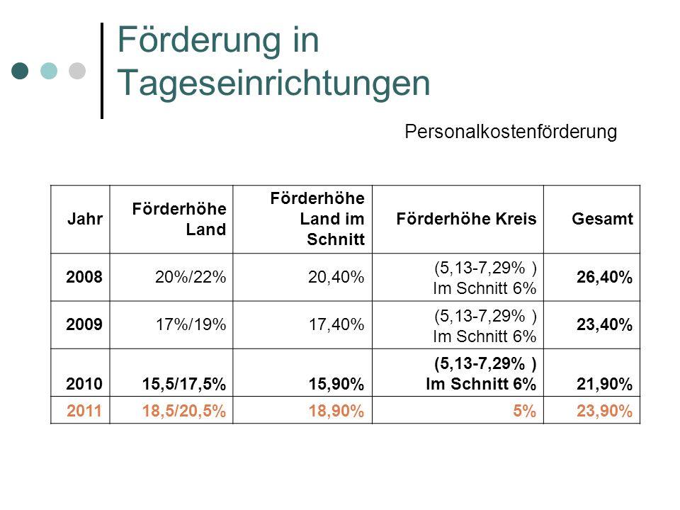 Förderung in Tageseinrichtungen Personalkostenförderung Jahr Förderhöhe Land Förderhöhe Land im Schnitt Förderhöhe KreisGesamt 200820%/22%20,40% (5,13