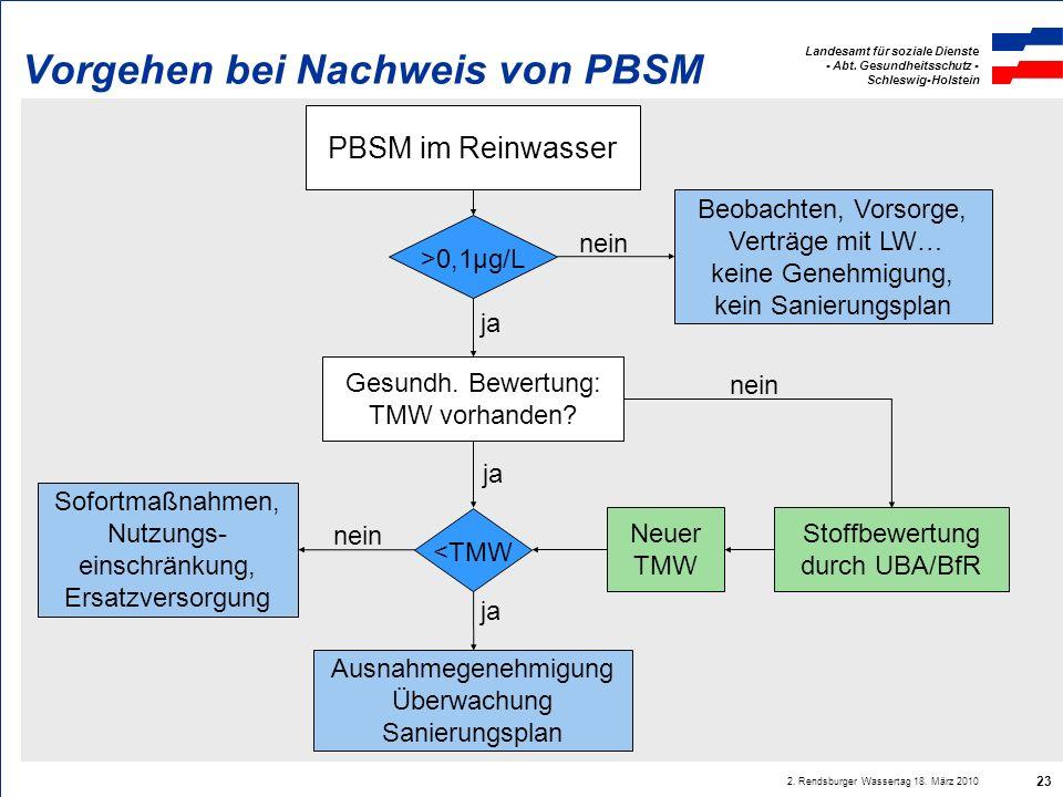Landesamt für soziale Dienste - Abt.Gesundheitsschutz - Schleswig-Holstein 2.