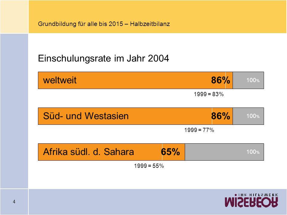 4 Grundbildung für alle bis 2015 – Halbzeitbilanz 1999 = 83% 86% 100 % weltweit 1999 = 77% 86% 100 % Süd- und Westasien 1999 = 55% 65% 100 % Afrika sü