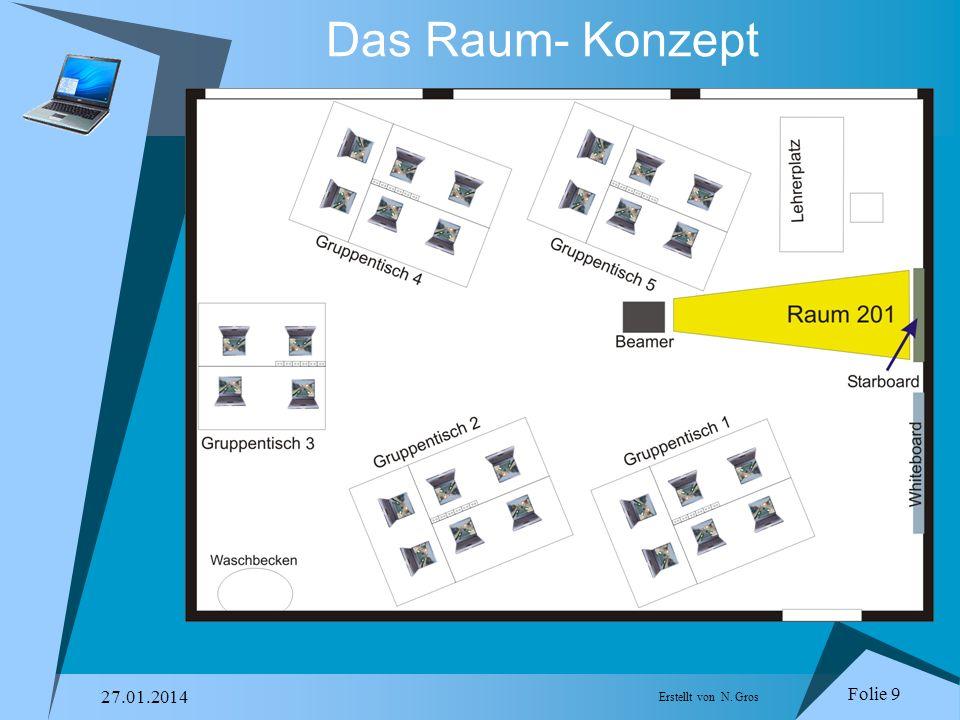 Folie 9 27.01.2014 Erstellt von N. Gros Das Raum- Konzept