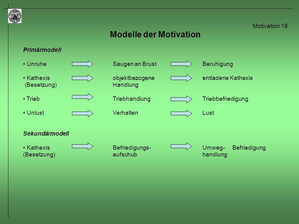 Motivation 19 Modelle der Motivation