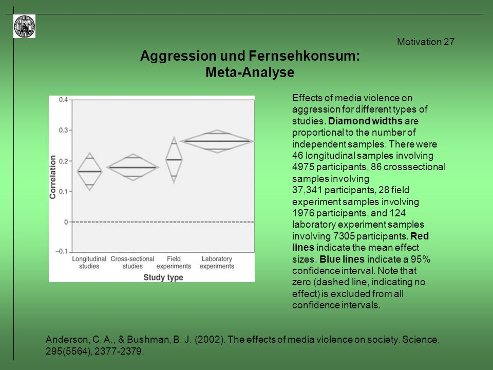Motivation 27 Aggression und Fernsehkonsum: Meta-Analyse Effects of media violence on aggression for different types of studies. Diamond widths are pr