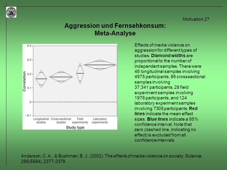 Motivation 28 Aggression und Fernsehkonsum: Längsschnitt-Studie von Johnson et al.