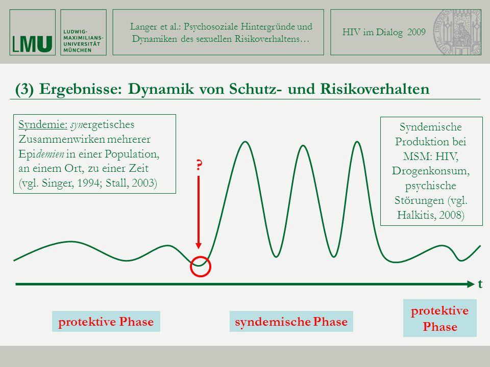 (3) Ergebnisse: Dynamik von Schutz- und Risikoverhalten Langer et al.: Psychosoziale Hintergründe und Dynamiken des sexuellen Risikoverhaltens… HIV im