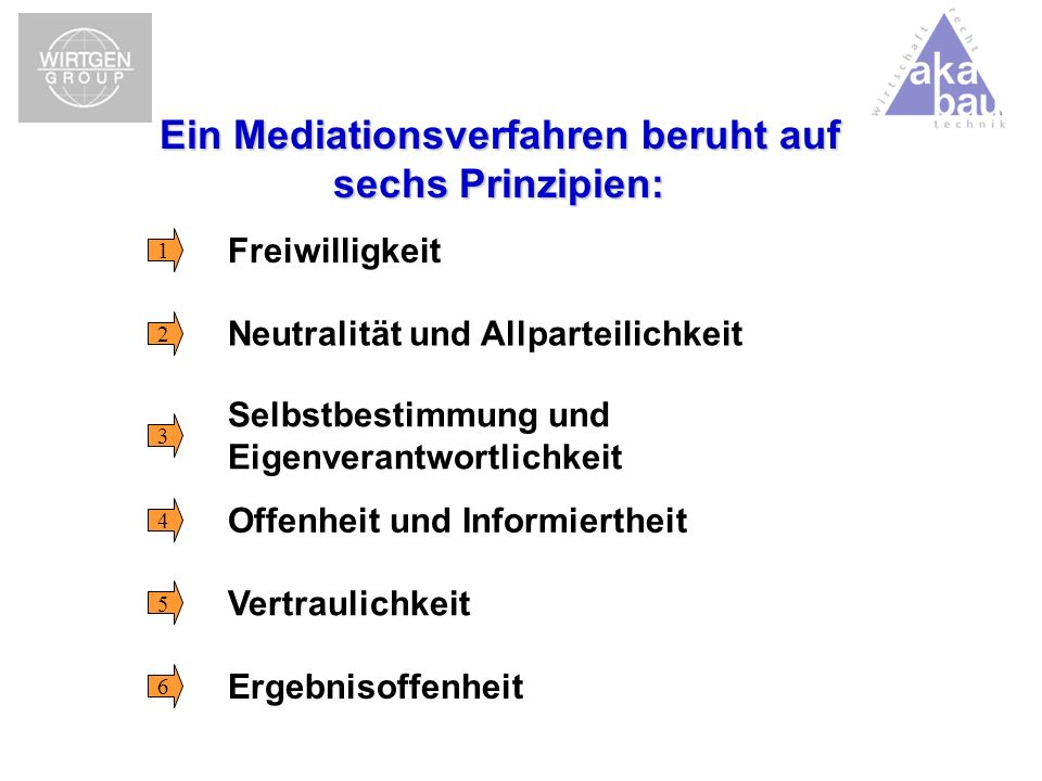 Ein Mediationsverfahren beruht auf sechs Prinzipien: Neutralität und Allparteilichkeit Selbstbestimmung und Eigenverantwortlichkeit Offenheit und Info