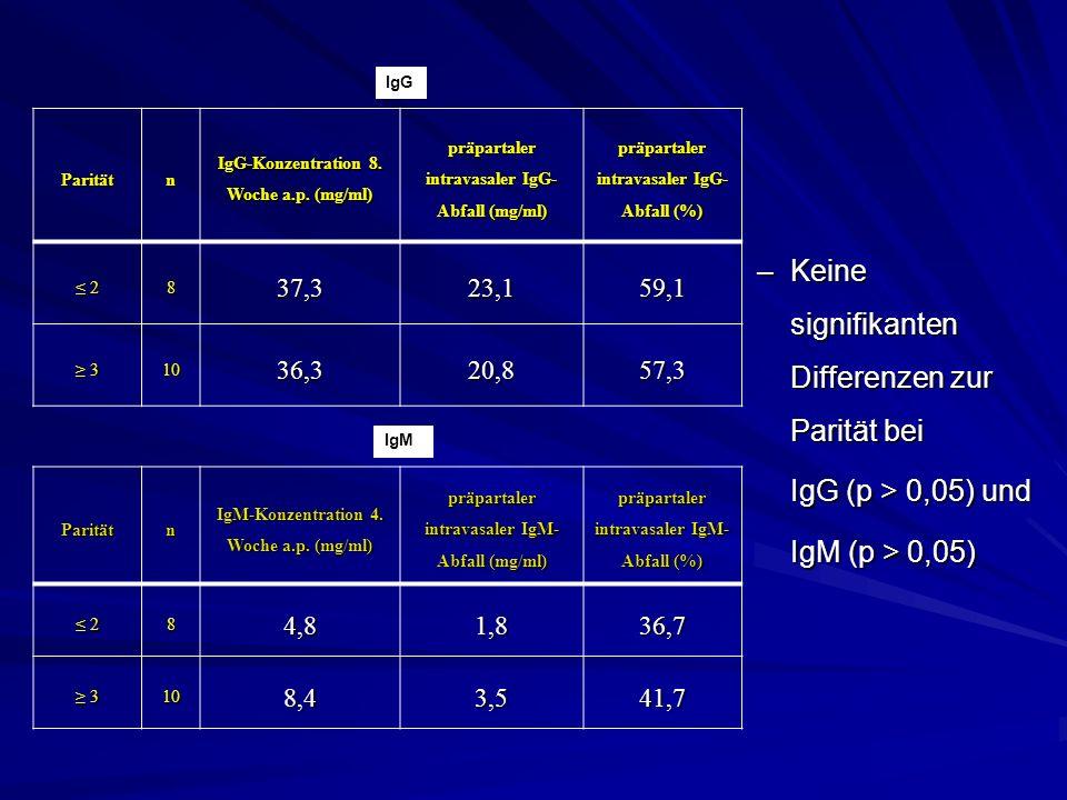 –Keine signifikanten Differenzen zur Parität bei IgG (p > 0,05) und IgM (p > 0,05) IgG Paritätn IgM-Konzentration 4. Woche a.p. (mg/ml) präpartaler in