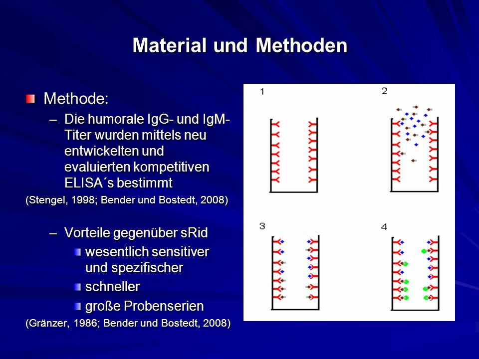 Material und Methoden Methode: –Die humorale IgG- und IgM- Titer wurden mittels neu entwickelten und evaluierten kompetitiven ELISA´s bestimmt (Stenge
