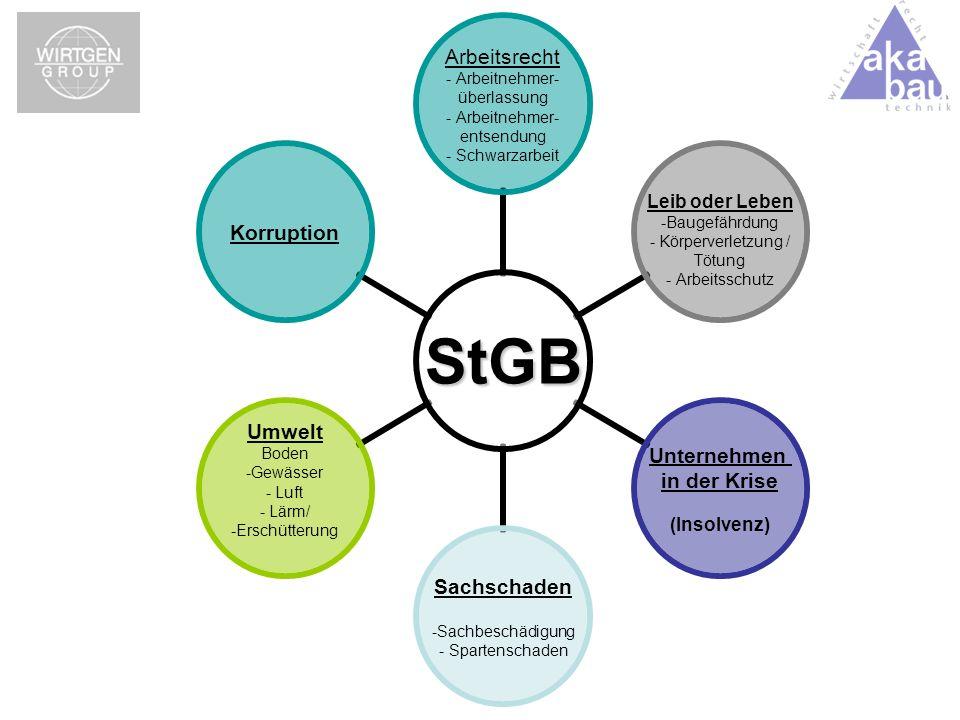 StGB Arbeitsrecht - Arbeitnehmer- überlassung - Arbeitnehmer- entsendung - Schwarzarbeit Leib oder Leben Baugefährdung Körperverletzung / Tötung - Arb