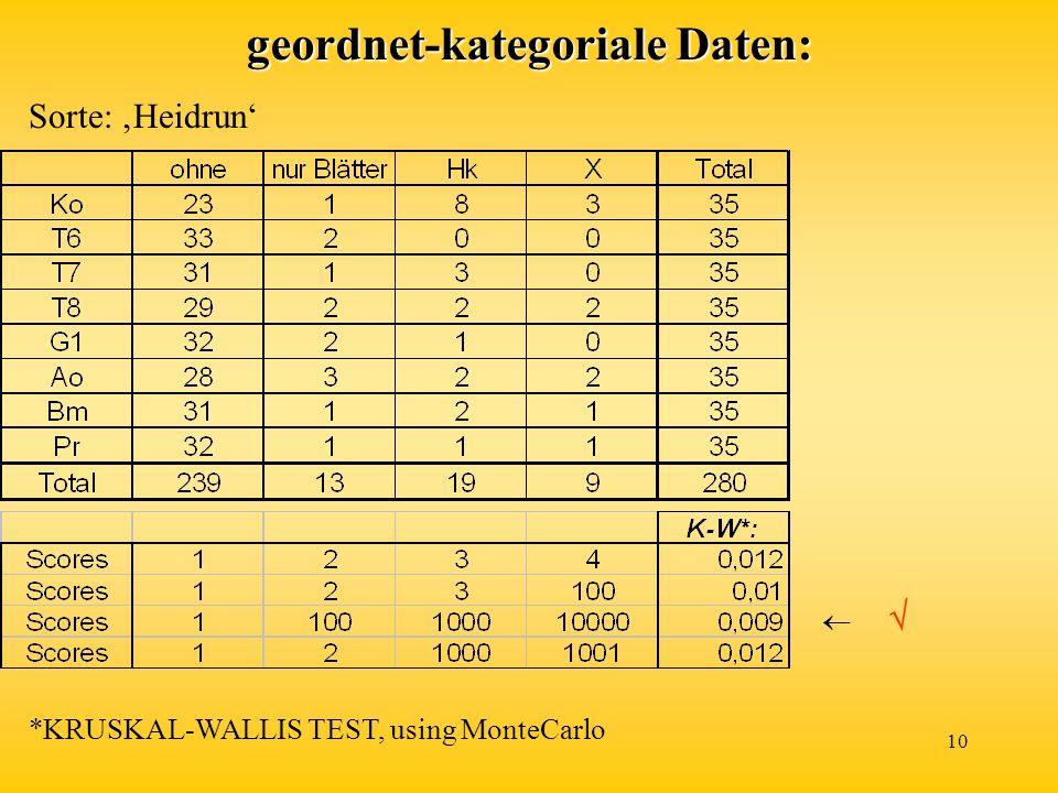10 geordnet-kategoriale Daten: Sorte: Heidrun *KRUSKAL-WALLIS TEST, using MonteCarlo