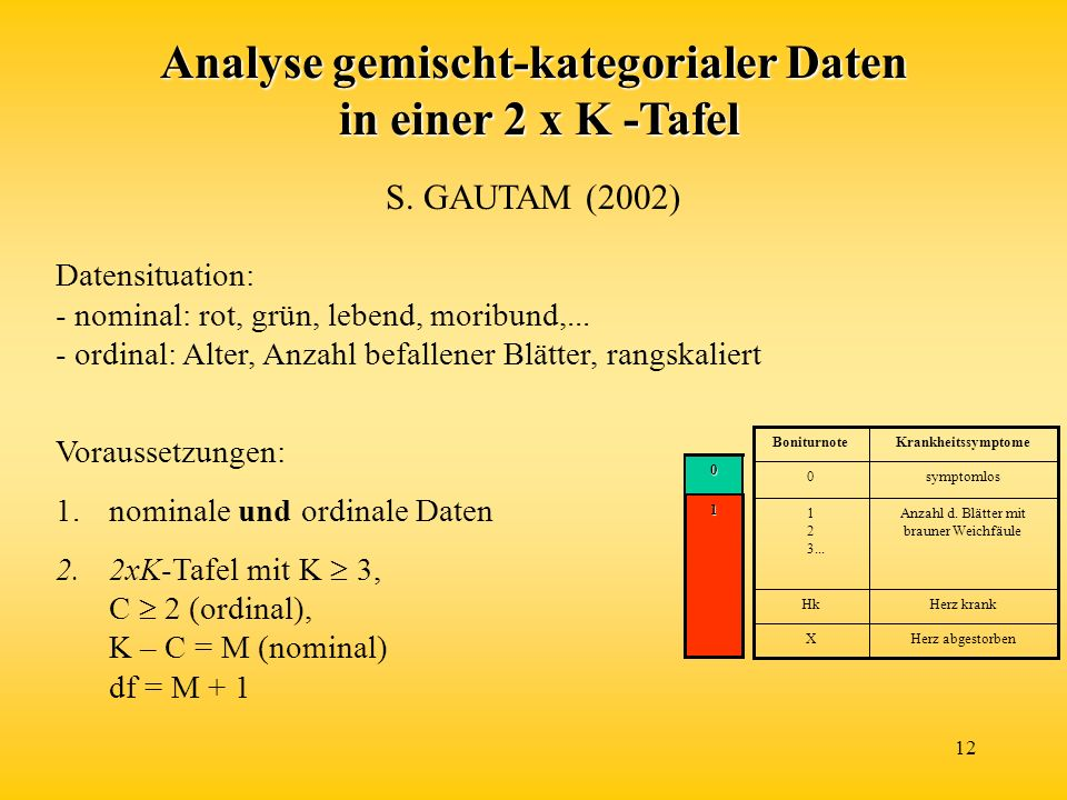 12 Analyse gemischt-kategorialer Daten in einer 2 x K -Tafel Datensituation: - nominal: rot, grün, lebend, moribund,... - ordinal: Alter, Anzahl befal