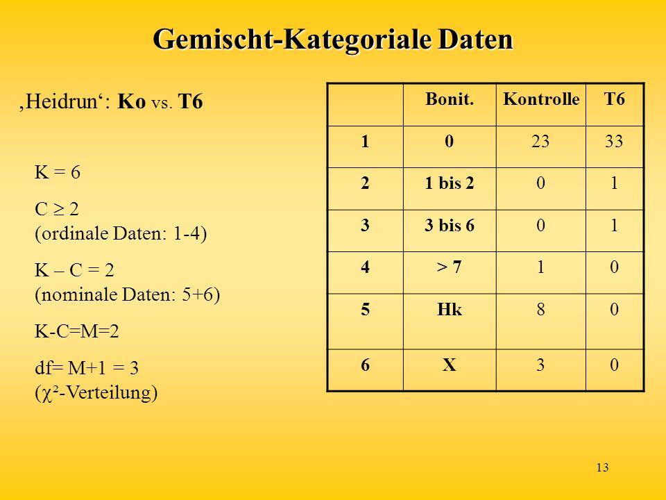 13 Gemischt-Kategoriale Daten Bonit.KontrolleT6 102333 21 bis 201 33 bis 601 4> 710 5Hk80 6X30 Heidrun: Ko vs. T6 K = 6 C 2 (ordinale Daten: 1-4) K –