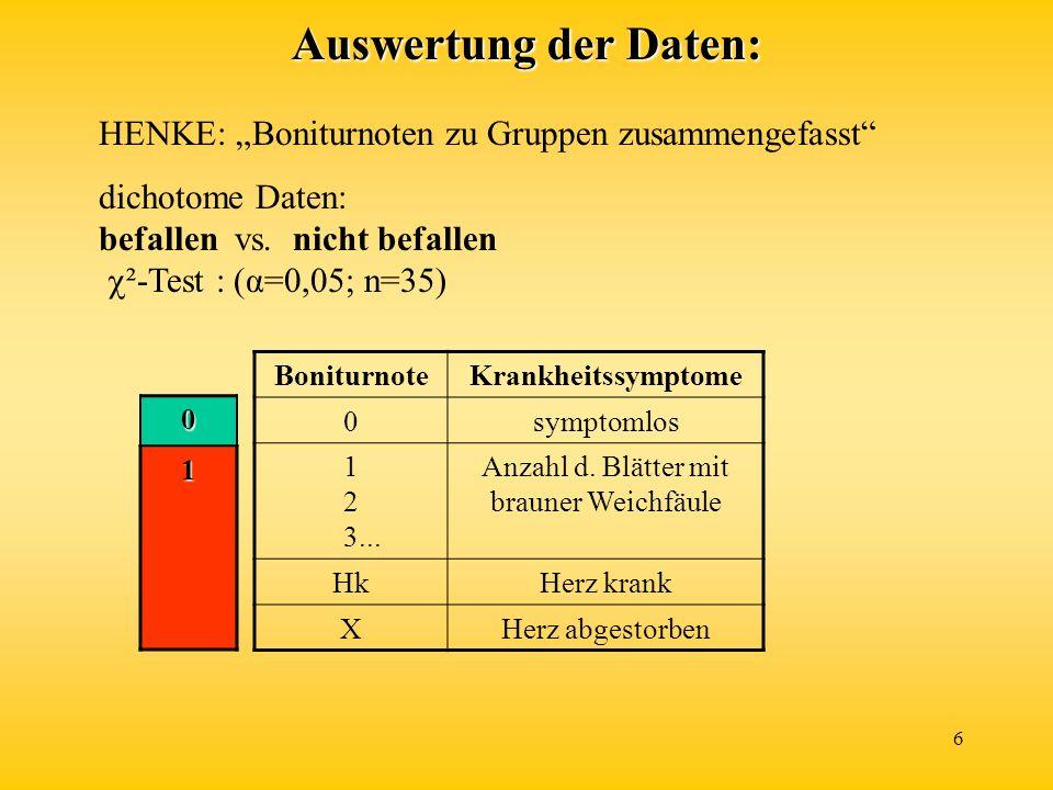 6 Auswertung der Daten: HENKE: Boniturnoten zu Gruppen zusammengefasst dichotome Daten: befallen vs. nicht befallen ²-Test : (α=0,05; n=35) Boniturnot