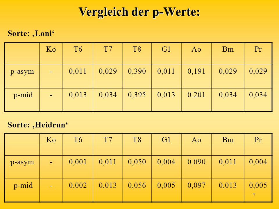 7 Vergleich der p-Werte: KoT6T7T8G1AoBmPr p-asym-0,0110,0290,3900,0110,1910,029 p-mid-0,0130,0340,3950,0130,2010,034 Sorte: Loni KoT6T7T8G1AoBmPr p-asym-0,0010,0110,0500,0040,0900,0110,004 p-mid-0,0020,0130,0560,0050,0970,0130,005 Sorte: Heidrun