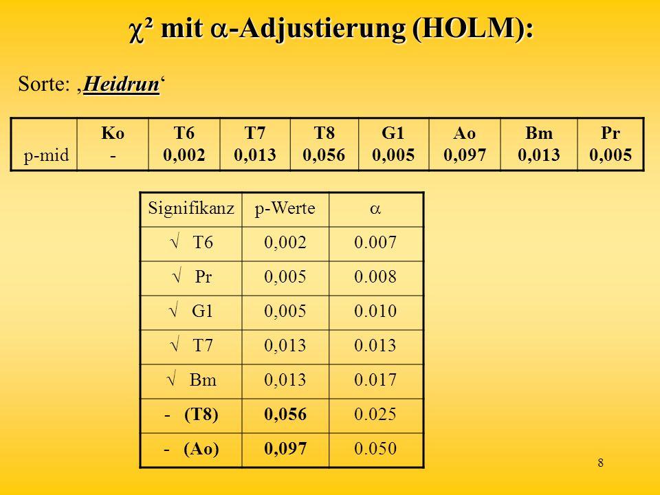 8 ² mit -Adjustierung (HOLM): ² mit -Adjustierung (HOLM): p-mid Ko - T6 0,002 T7 0,013 T8 0,056 G1 0,005 Ao 0,097 Bm 0,013 Pr 0,005 Heidrun Sorte: Hei