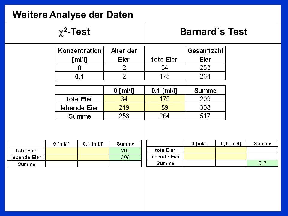 2 -Test Barnard´s Test