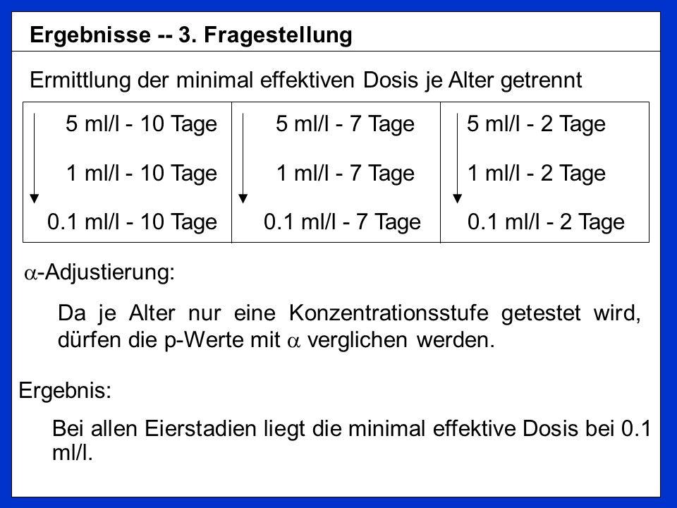 Ergebnisse -- 3. Fragestellung Ermittlung der minimal effektiven Dosis je Alter getrennt 5 ml/l - 10 Tage 5 ml/l - 7 Tage 5 ml/l - 2 Tage 1 ml/l - 10