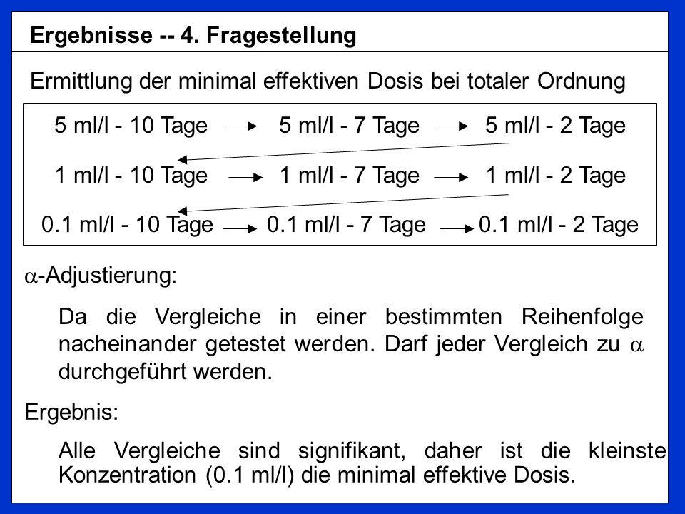 Ergebnisse -- 4. Fragestellung Ermittlung der minimal effektiven Dosis bei totaler Ordnung 5 ml/l - 10 Tage 5 ml/l - 7 Tage 5 ml/l - 2 Tage 1 ml/l - 1