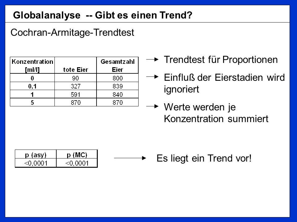 Globalanalyse -- Gibt es einen Trend? Cochran-Armitage-Trendtest Trendtest für Proportionen Einfluß der Eierstadien wird ignoriert Werte werden je Kon