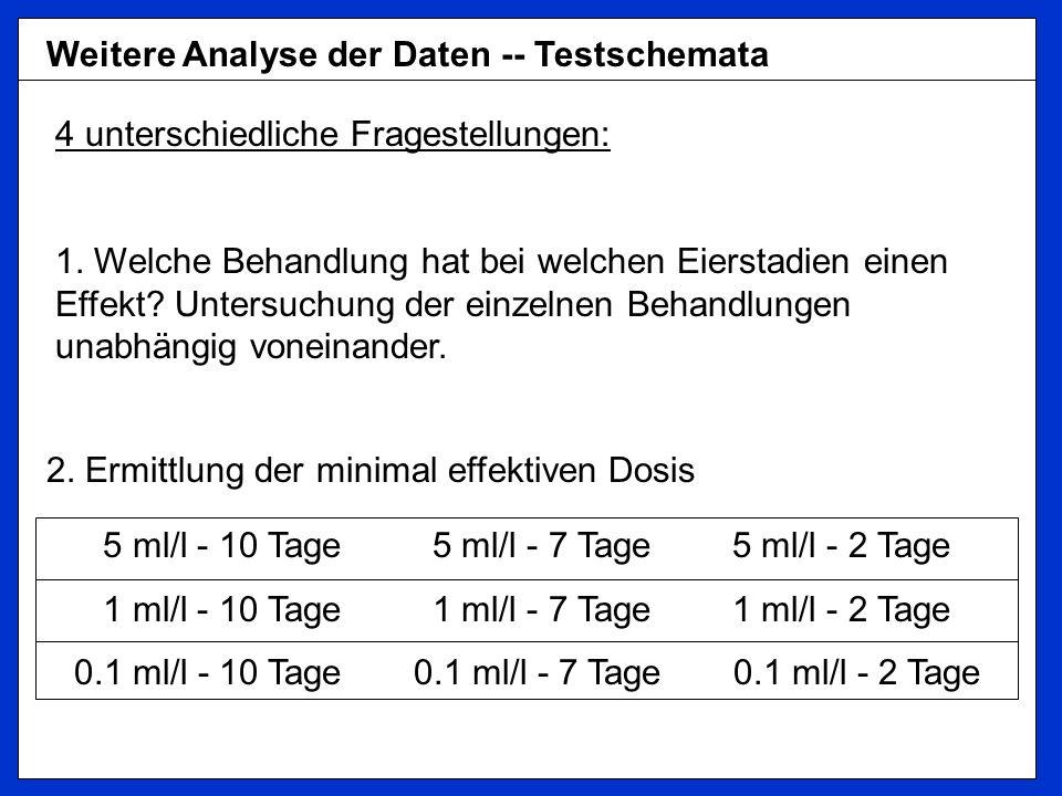 Weitere Analyse der Daten -- Testschemata 4 unterschiedliche Fragestellungen: 1. Welche Behandlung hat bei welchen Eierstadien einen Effekt? Untersuch