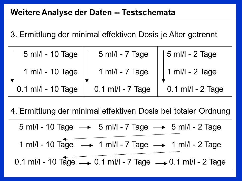 Weitere Analyse der Daten -- Testschemata 3.