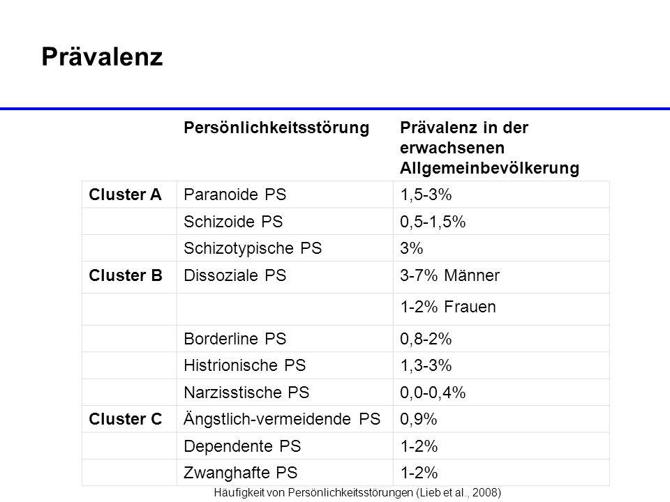 Prävalenz PersönlichkeitsstörungPrävalenz in der erwachsenen Allgemeinbevölkerung Cluster AParanoide PS1,5-3% Schizoide PS0,5-1,5% Schizotypische PS3%