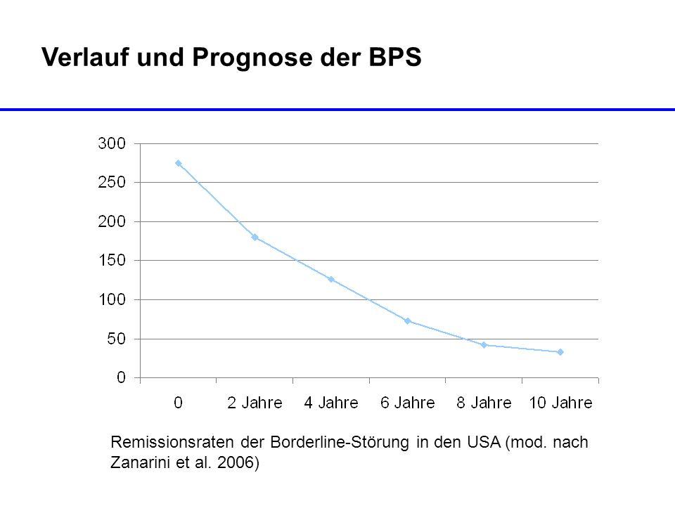 Verlauf und Prognose der BPS Remissionsraten der Borderline-Störung in den USA (mod. nach Zanarini et al. 2006)