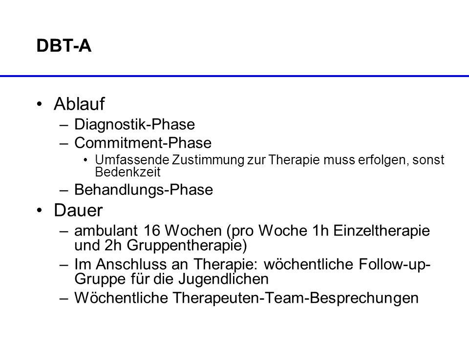 DBT-A Ablauf –Diagnostik-Phase –Commitment-Phase Umfassende Zustimmung zur Therapie muss erfolgen, sonst Bedenkzeit –Behandlungs-Phase Dauer –ambulant