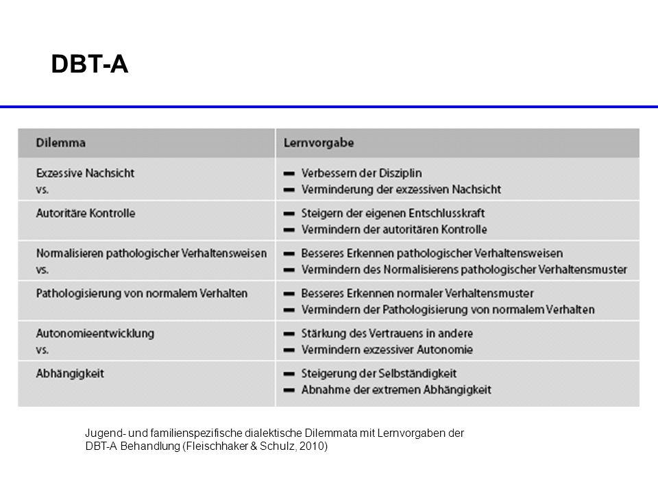 DBT-A Jugend- und familienspezifische dialektische Dilemmata mit Lernvorgaben der DBT-A Behandlung (Fleischhaker & Schulz, 2010)