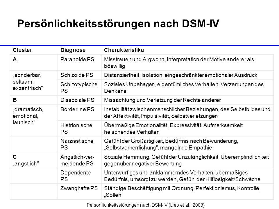 Persönlichkeitsstörungen nach DSM-IV Persönlichkeitsstörungen nach DSM-IV (Lieb et al., 2008) ClusterDiagnoseCharakteristika AParanoide PSMisstrauen u
