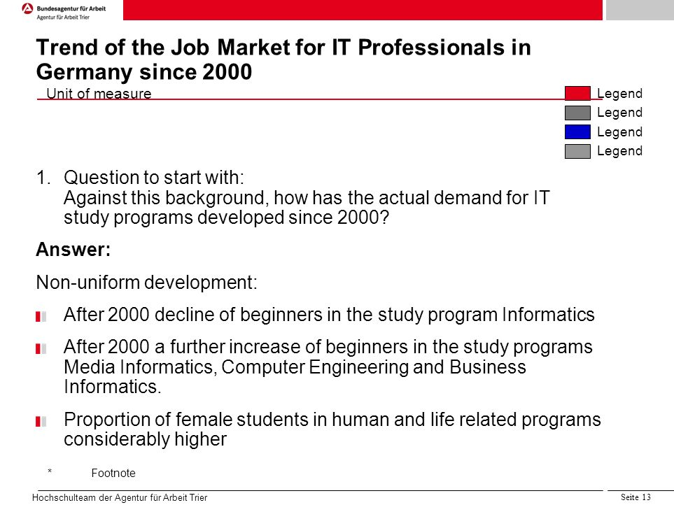 Quelle:Projektgruppe 5.1, LAA Sachsen IIc Unit of measure Legend *Footnote Hochschulteam der Agentur für Arbeit Trier Seite 13 Trend of the Job Market for IT Professionals in Germany since Question to start with: Against this background, how has the actual demand for IT study programs developed since 2000.