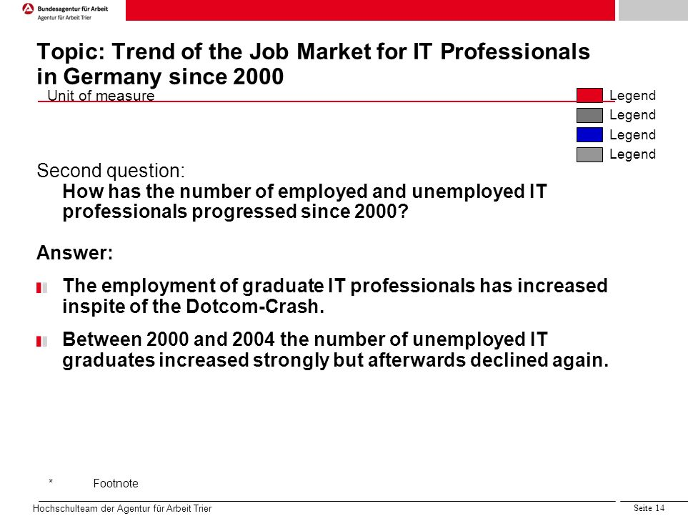 Quelle:Projektgruppe 5.1, LAA Sachsen IIc Unit of measure Legend *Footnote Hochschulteam der Agentur für Arbeit Trier Seite 14 Topic: Trend of the Job Market for IT Professionals in Germany since 2000 Second question: How has the number of employed and unemployed IT professionals progressed since 2000.