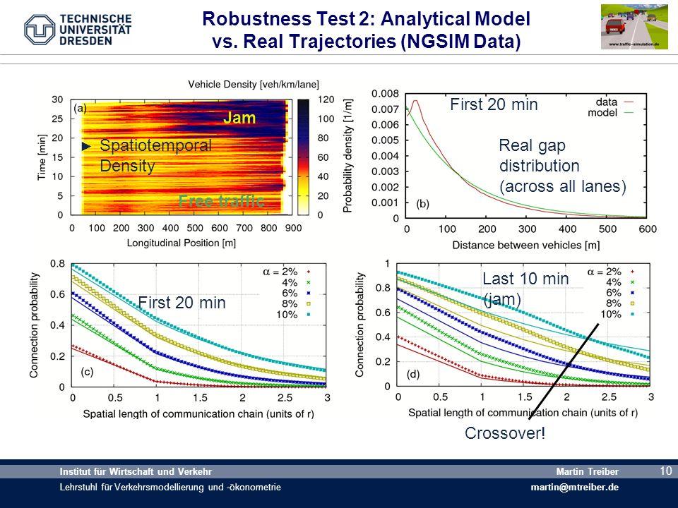 10 Institut für Wirtschaft und Verkehr Lehrstuhl für Verkehrsmodellierung und -ökonometrie Martin Treiber martin@mtreiber.de 10 Robustness Test 2: Ana