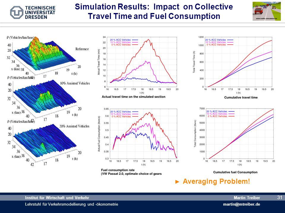 31 Institut für Wirtschaft und Verkehr Lehrstuhl für Verkehrsmodellierung und -ökonometrie Martin Treiber martin@mtreiber.de 31 Simulation Results: Im