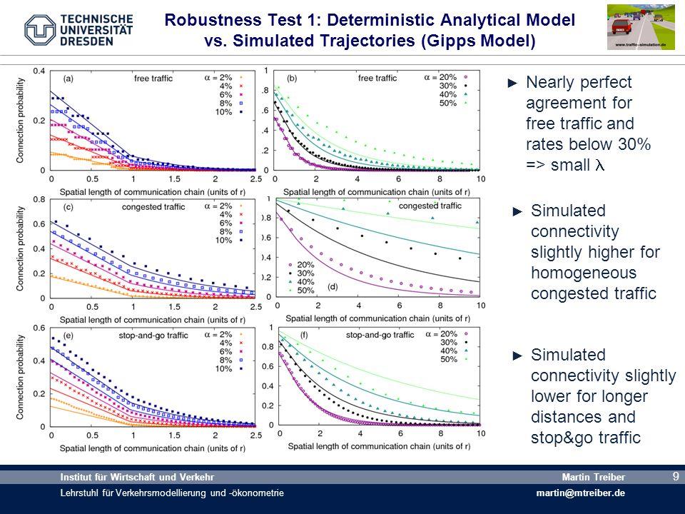 10 Institut für Wirtschaft und Verkehr Lehrstuhl für Verkehrsmodellierung und -ökonometrie Martin Treiber martin@mtreiber.de 10 Robustness Test 2: Analytical Model vs.