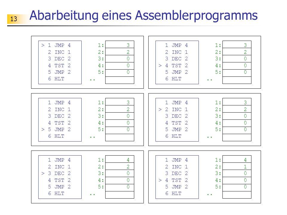 13 Abarbeitung eines Assemblerprogramms > 1 JMP 4 2 INC 1 3 DEC 2 4 TST 2 5 JMP 2 6 HLT 1:3 2:2 3:0 4:0 5:0..