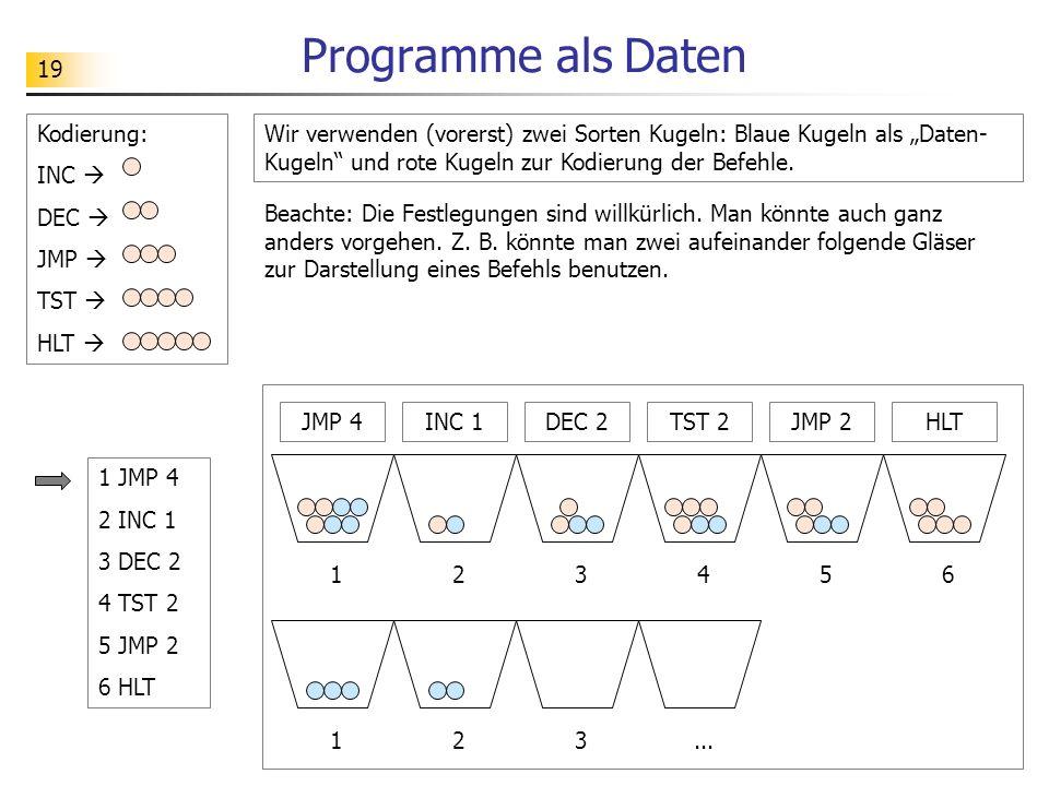 19 Programme als Daten Wir verwenden (vorerst) zwei Sorten Kugeln: Blaue Kugeln als Daten- Kugeln und rote Kugeln zur Kodierung der Befehle.