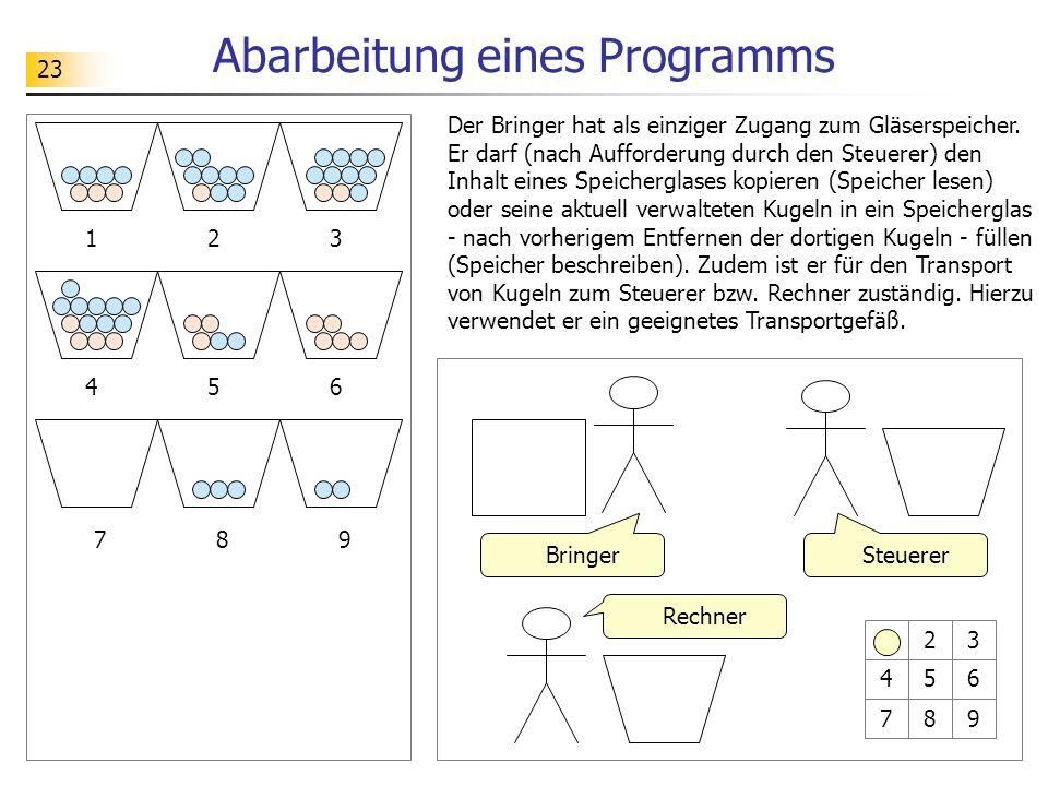 23 Abarbeitung eines Programms 12 89 3 456 7 Der Bringer hat als einziger Zugang zum Gläserspeicher.
