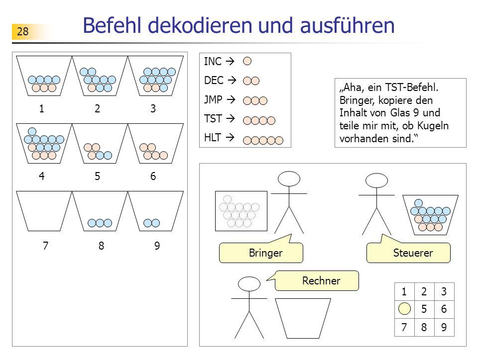 28 Befehl dekodieren und ausführen 12 89 3 456 7 SteuererBringer Rechner 123 456 789 INC DEC JMP TST HLT Aha, ein TST-Befehl.