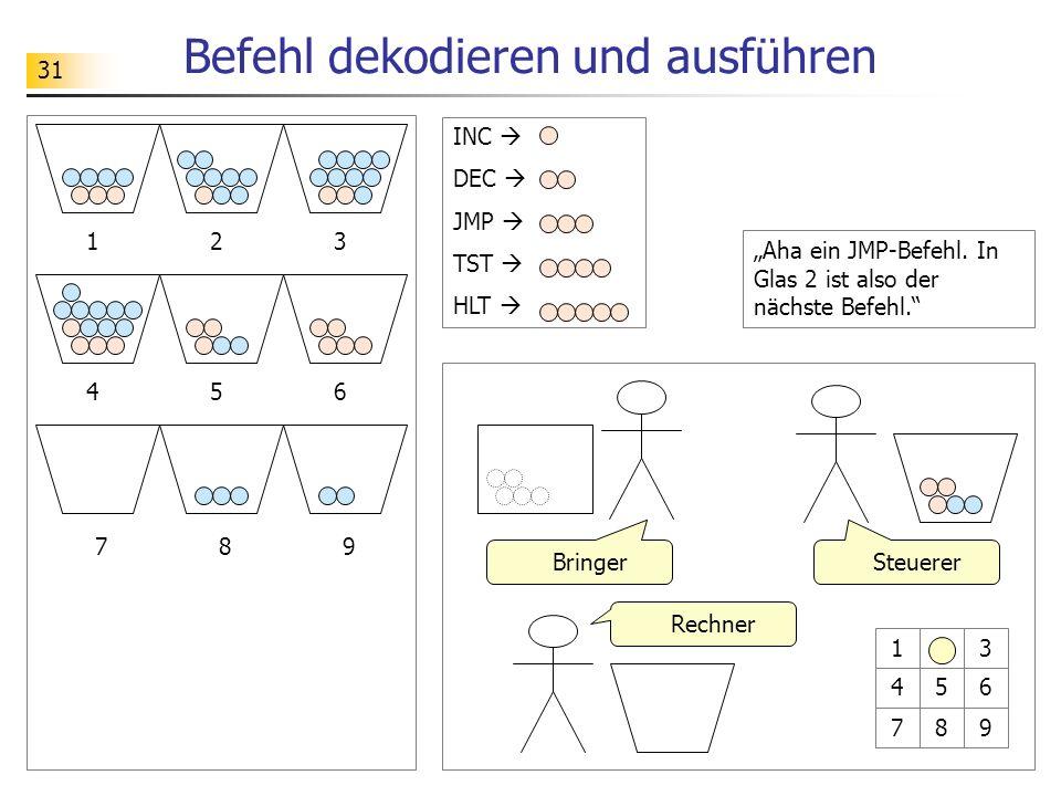 31 Befehl dekodieren und ausführen 12 89 3 456 7 SteuererBringer Rechner 123 456 789 INC DEC JMP TST HLT Aha ein JMP-Befehl.